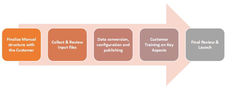 Interactive eParts Manual Process